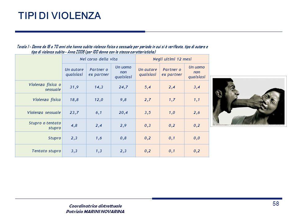 Coordinatrice distrettuale Patrizia MARINI NOVARINA TIPI DI VIOLENZA 58 Tavola 1 - Donne da 16 a 70 anni che hanno subito violenza fisica o sessuale p
