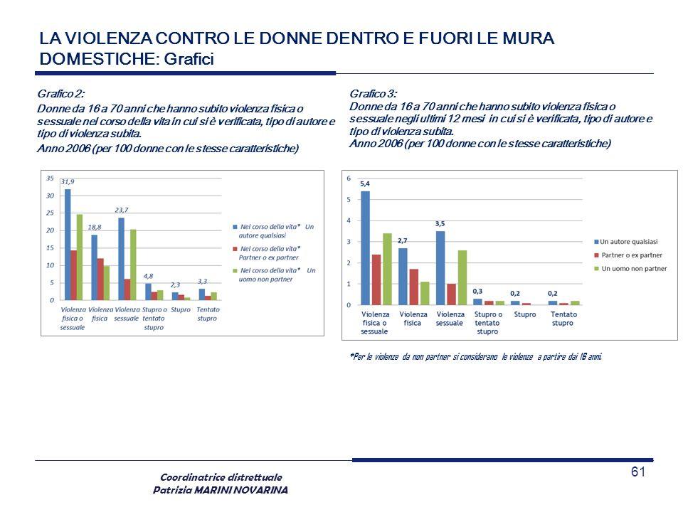 Coordinatrice distrettuale Patrizia MARINI NOVARINA LA VIOLENZA CONTRO LE DONNE DENTRO E FUORI LE MURA DOMESTICHE: Grafici Grafico 2: Donne da 16 a 70