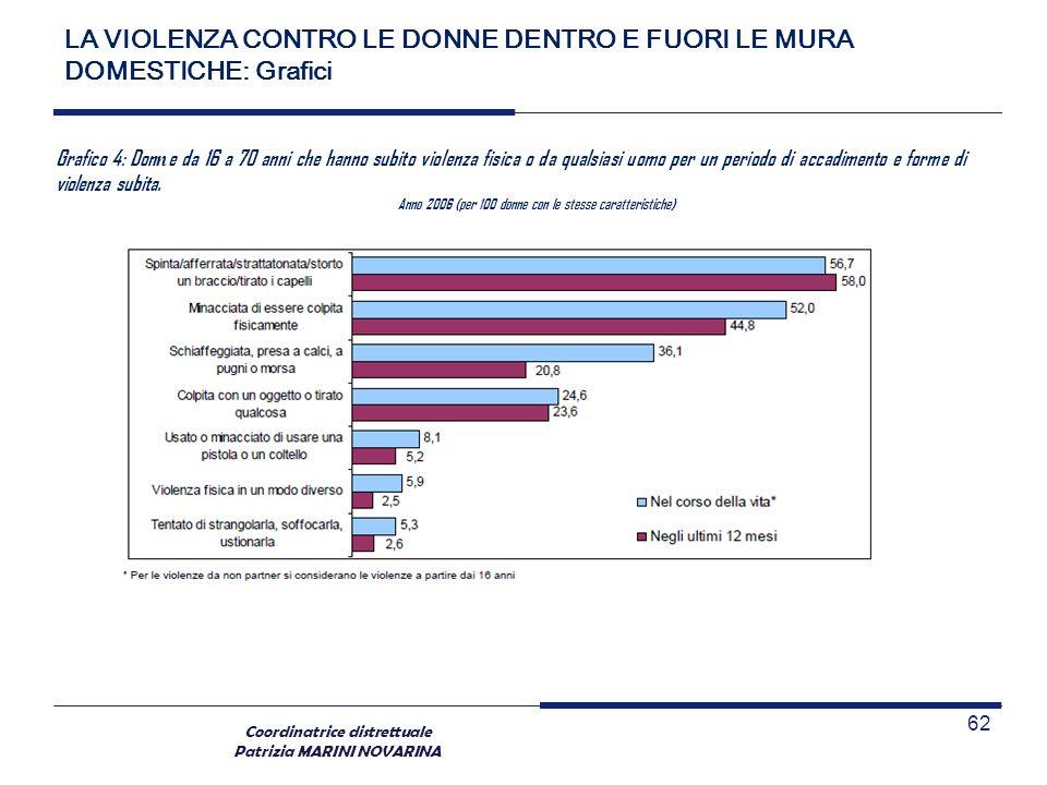 Coordinatrice distrettuale Patrizia MARINI NOVARINA 62 Grafico 4: Don n e da 16 a 70 anni che hanno subito violenza fisica o da qualsiasi uomo per un