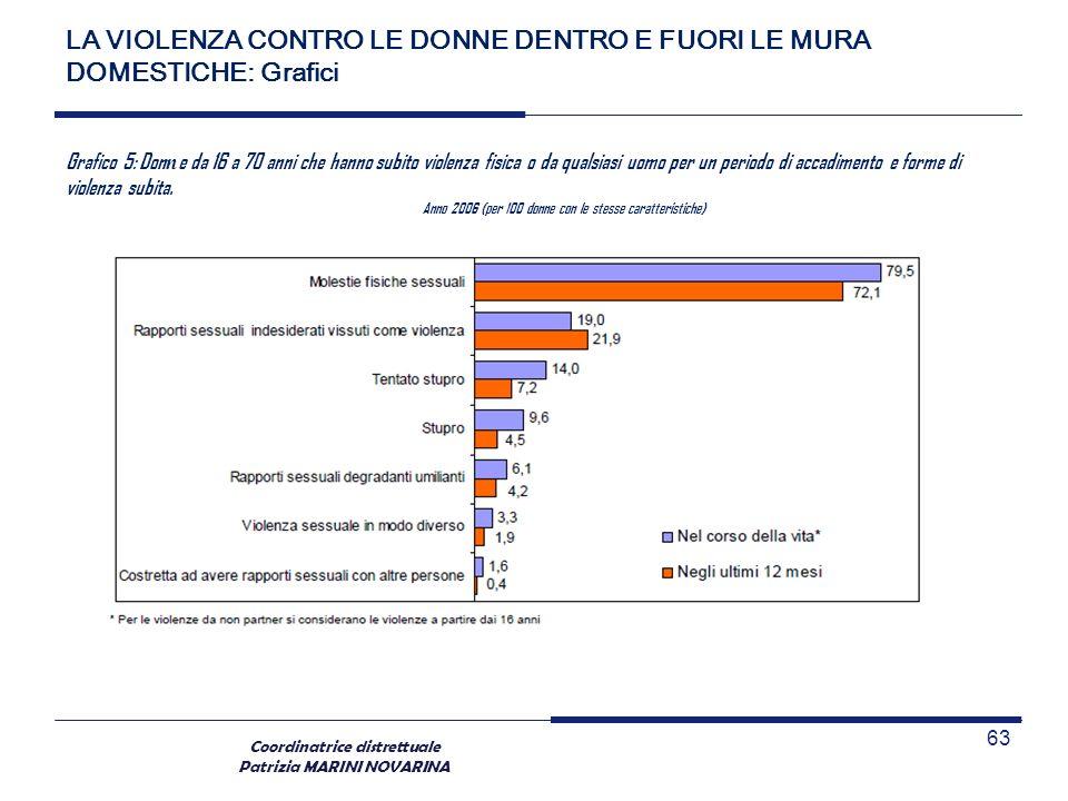 Coordinatrice distrettuale Patrizia MARINI NOVARINA 63 Grafico 5: Don n e da 16 a 70 anni che hanno subito violenza fisica o da qualsiasi uomo per un