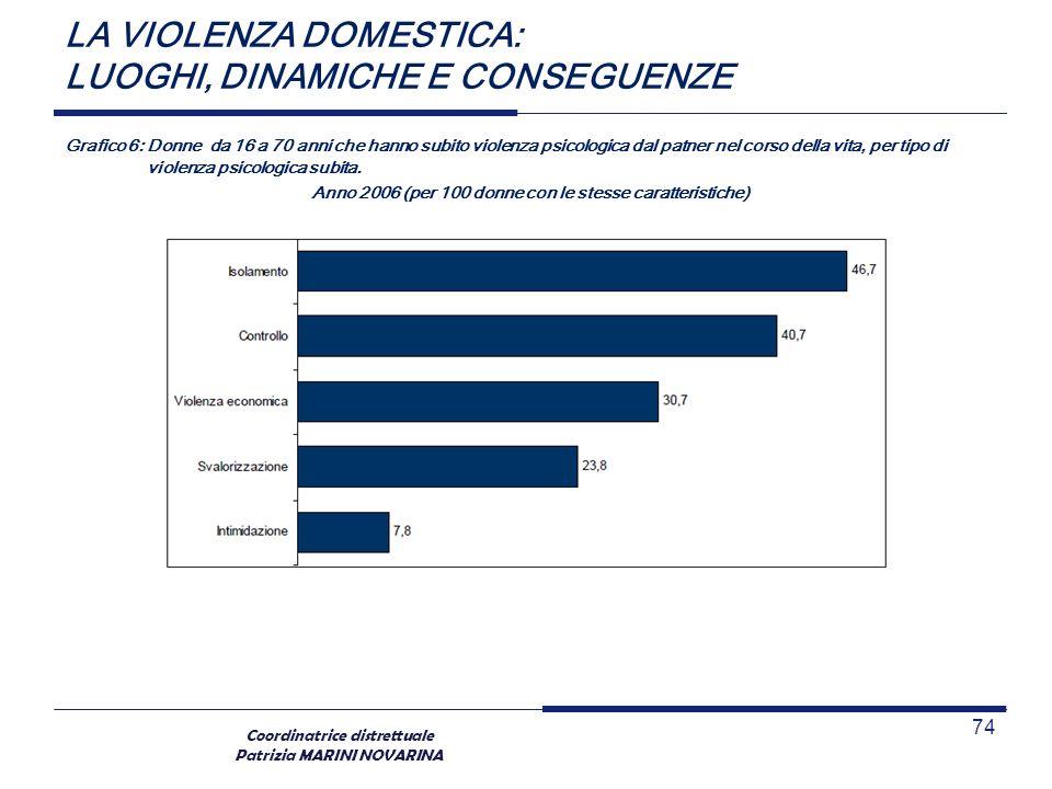 Coordinatrice distrettuale Patrizia MARINI NOVARINA LA VIOLENZA DOMESTICA: LUOGHI, DINAMICHE E CONSEGUENZE Grafico 6: Donne da 16 a 70 anni che hanno