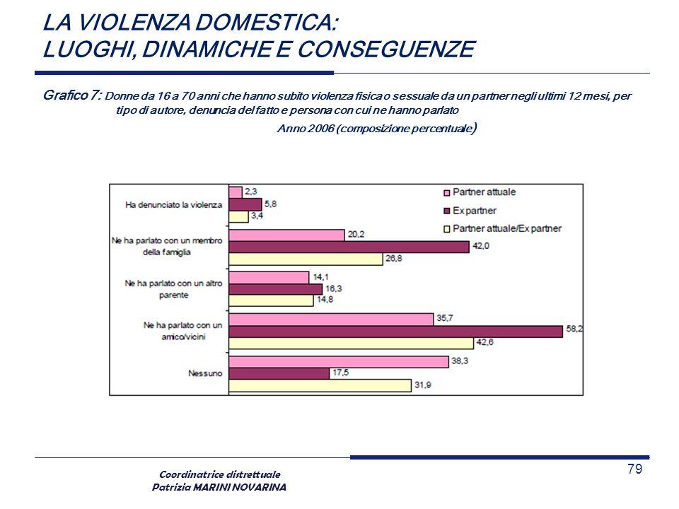 Coordinatrice distrettuale Patrizia MARINI NOVARINA LA VIOLENZA DOMESTICA: LUOGHI, DINAMICHE E CONSEGUENZE Grafico 7: Donne da 16 a 70 anni che hanno