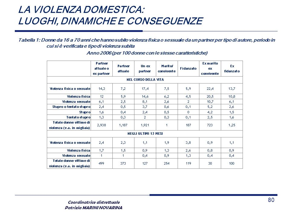 Coordinatrice distrettuale Patrizia MARINI NOVARINA LA VIOLENZA DOMESTICA: LUOGHI, DINAMICHE E CONSEGUENZE Tabella 1: Donne da 16 a 70 anni che hanno