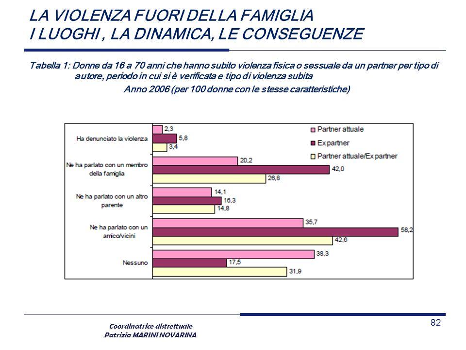 Coordinatrice distrettuale Patrizia MARINI NOVARINA LA VIOLENZA FUORI DELLA FAMIGLIA I LUOGHI, LA DINAMICA, LE CONSEGUENZE Tabella 1: Donne da 16 a 70