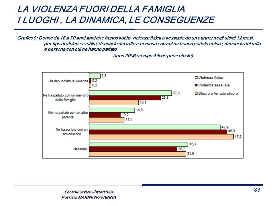 Coordinatrice distrettuale Patrizia MARINI NOVARINA LA VIOLENZA FUORI DELLA FAMIGLIA I LUOGHI, LA DINAMICA, LE CONSEGUENZE Grafico 8: Donne da 16 a 70