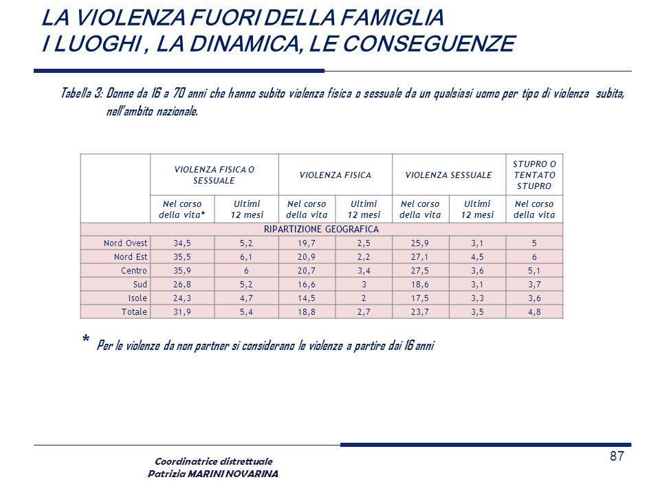 Coordinatrice distrettuale Patrizia MARINI NOVARINA LA VIOLENZA FUORI DELLA FAMIGLIA I LUOGHI, LA DINAMICA, LE CONSEGUENZE 87 VIOLENZA FISICA O SESSUA