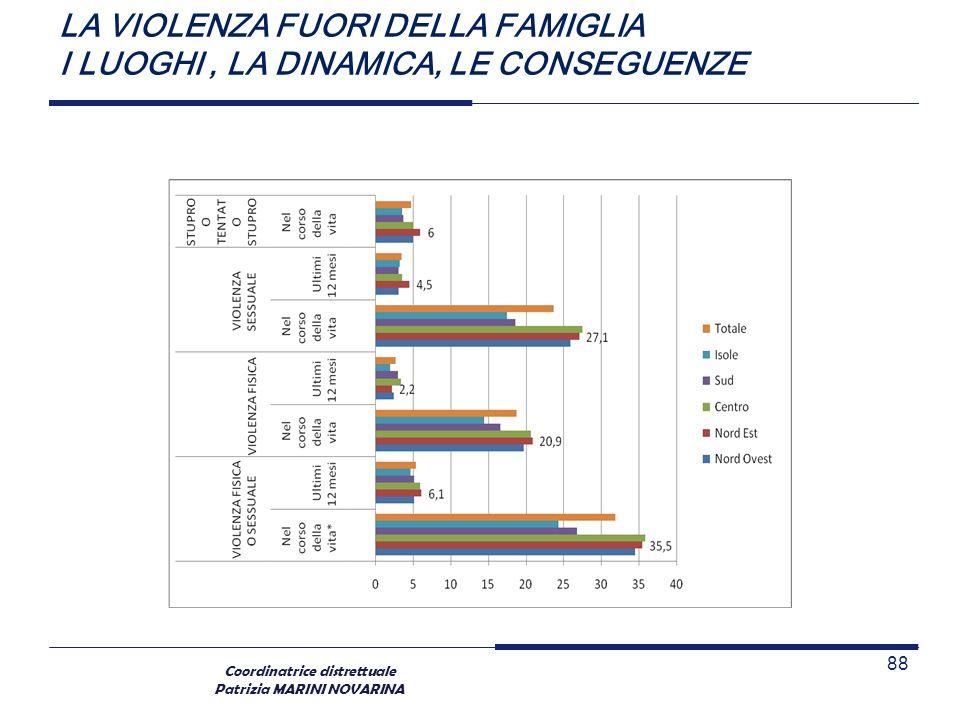 Coordinatrice distrettuale Patrizia MARINI NOVARINA LA VIOLENZA FUORI DELLA FAMIGLIA I LUOGHI, LA DINAMICA, LE CONSEGUENZE 88