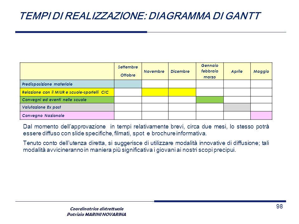 Coordinatrice distrettuale Patrizia MARINI NOVARINA TEMPI DI REALIZZAZIONE: DIAGRAMMA DI GANTT 98 Dal momento dellapprovazione in tempi relativamente