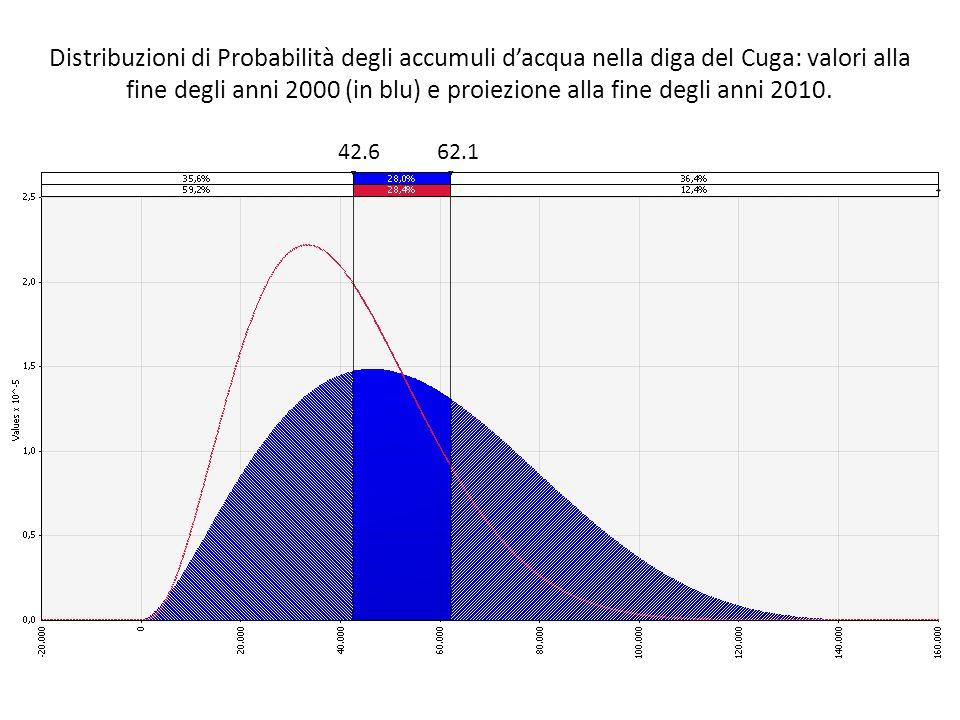 Distribuzioni di Probabilità degli accumuli dacqua nella diga del Cuga: valori alla fine degli anni 2000 (in blu) e proiezione alla fine degli anni 20