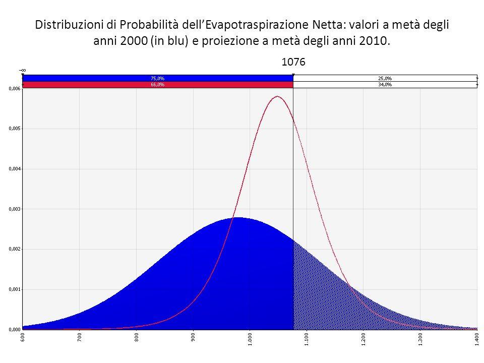 Distribuzioni di Probabilità dellEvapotraspirazione Netta: valori a metà degli anni 2000 (in blu) e proiezione a metà degli anni 2010. 1076