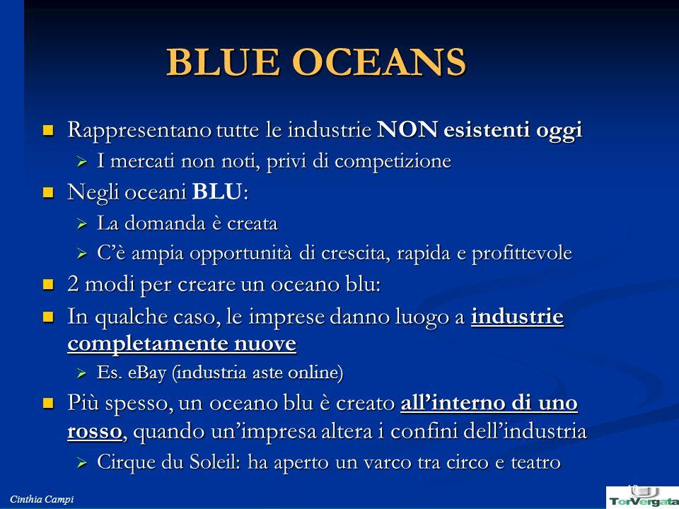 Cinthia Campi 10 BLUE OCEANS Rappresentano tutte le industrie NON esistenti oggi Rappresentano tutte le industrie NON esistenti oggi I mercati non not