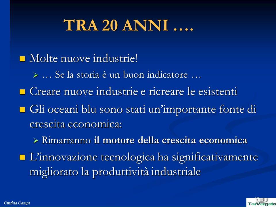 Cinthia Campi 15 TRA 20 ANNI …. Molte nuove industrie! Molte nuove industrie! … Se la storia è un buon indicatore … … Se la storia è un buon indicator