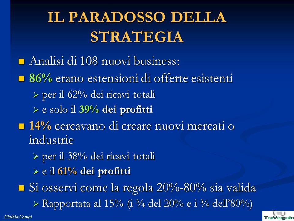 Cinthia Campi 18 IL PARADOSSO DELLA STRATEGIA Analisi di 108 nuovi business: Analisi di 108 nuovi business: 86% erano estensioni di offerte esistenti