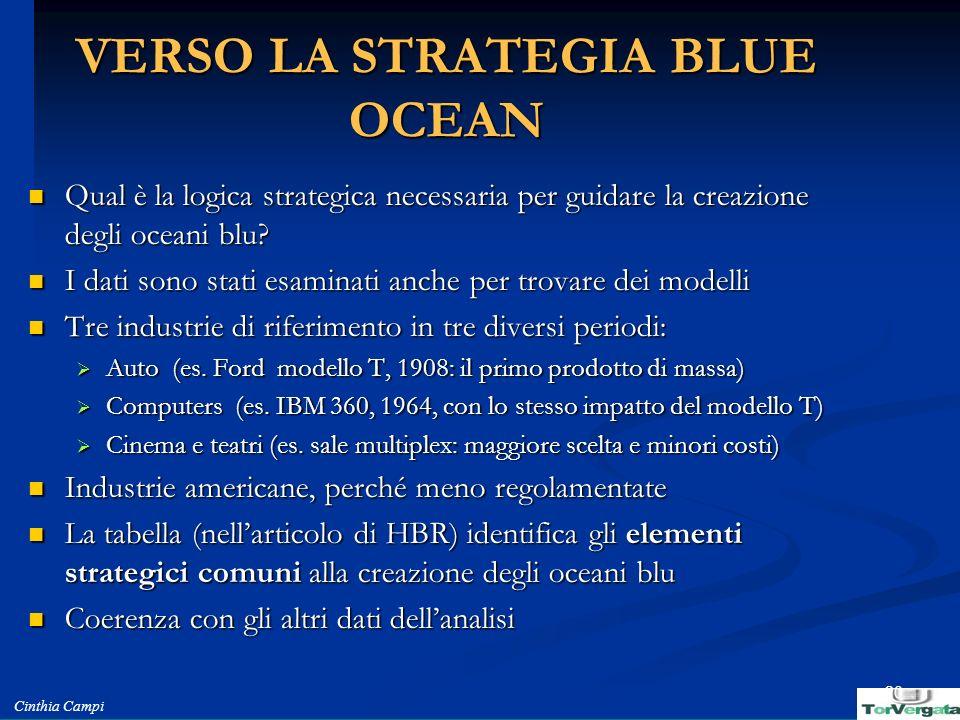 Cinthia Campi 20 VERSO LA STRATEGIA BLUE OCEAN Qual è la logica strategica necessaria per guidare la creazione degli oceani blu? Qual è la logica stra
