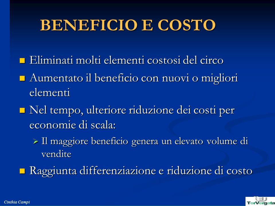 Cinthia Campi 28 BENEFICIO E COSTO Eliminati molti elementi costosi del circo Eliminati molti elementi costosi del circo Aumentato il beneficio con nu