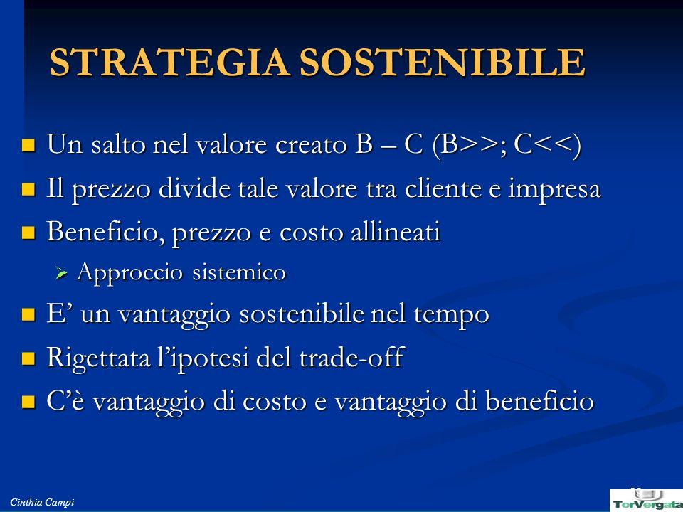 Cinthia Campi 29 STRATEGIA SOSTENIBILE Un salto nel valore creato B – C (B>>; C >; C<<) Il prezzo divide tale valore tra cliente e impresa Il prezzo d