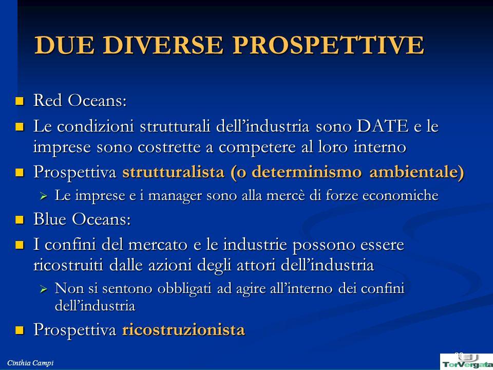 Cinthia Campi 30 DUE DIVERSE PROSPETTIVE Red Oceans: Red Oceans: Le condizioni strutturali dellindustria sono DATE e le imprese sono costrette a compe