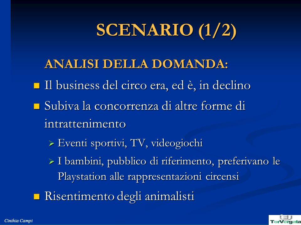 Cinthia Campi 5 SCENARIO (1/2) ANALISI DELLA DOMANDA: Il business del circo era, ed è, in declino Il business del circo era, ed è, in declino Subiva l