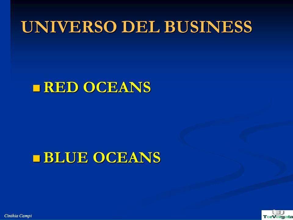 Cinthia Campi 8 UNIVERSO DEL BUSINESS RED OCEANS RED OCEANS BLUE OCEANS BLUE OCEANS