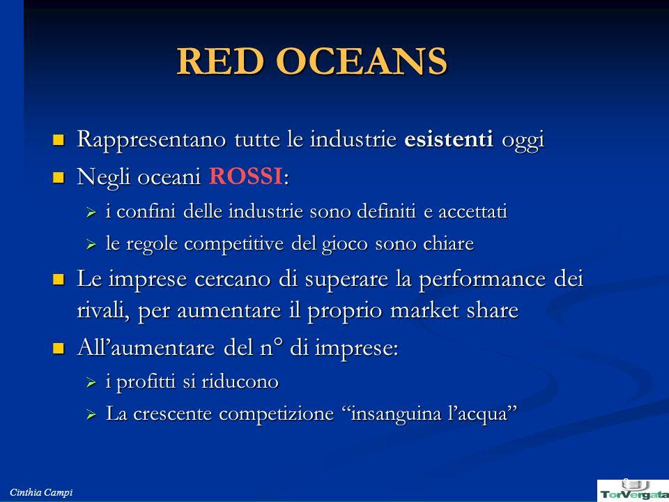 Cinthia Campi 9 RED OCEANS Rappresentano tutte le industrie esistenti oggi Rappresentano tutte le industrie esistenti oggi Negli oceani : Negli oceani