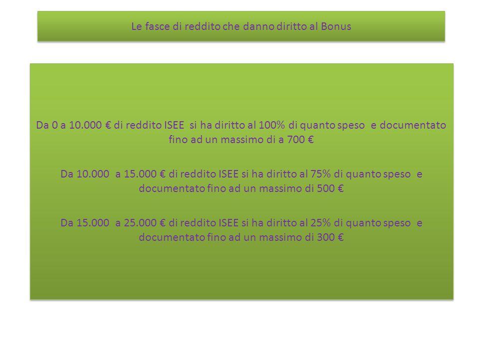 Le fasce di reddito che danno diritto al Bonus Da 0 a 10.000 di reddito ISEE si ha diritto al 100% di quanto speso e documentato fino ad un massimo di a 700 Da 10.000 a 15.000 di reddito ISEE si ha diritto al 75% di quanto speso e documentato fino ad un massimo di 500 Da 15.000 a 25.000 di reddito ISEE si ha diritto al 25% di quanto speso e documentato fino ad un massimo di 300 Da 0 a 10.000 di reddito ISEE si ha diritto al 100% di quanto speso e documentato fino ad un massimo di a 700 Da 10.000 a 15.000 di reddito ISEE si ha diritto al 75% di quanto speso e documentato fino ad un massimo di 500 Da 15.000 a 25.000 di reddito ISEE si ha diritto al 25% di quanto speso e documentato fino ad un massimo di 300