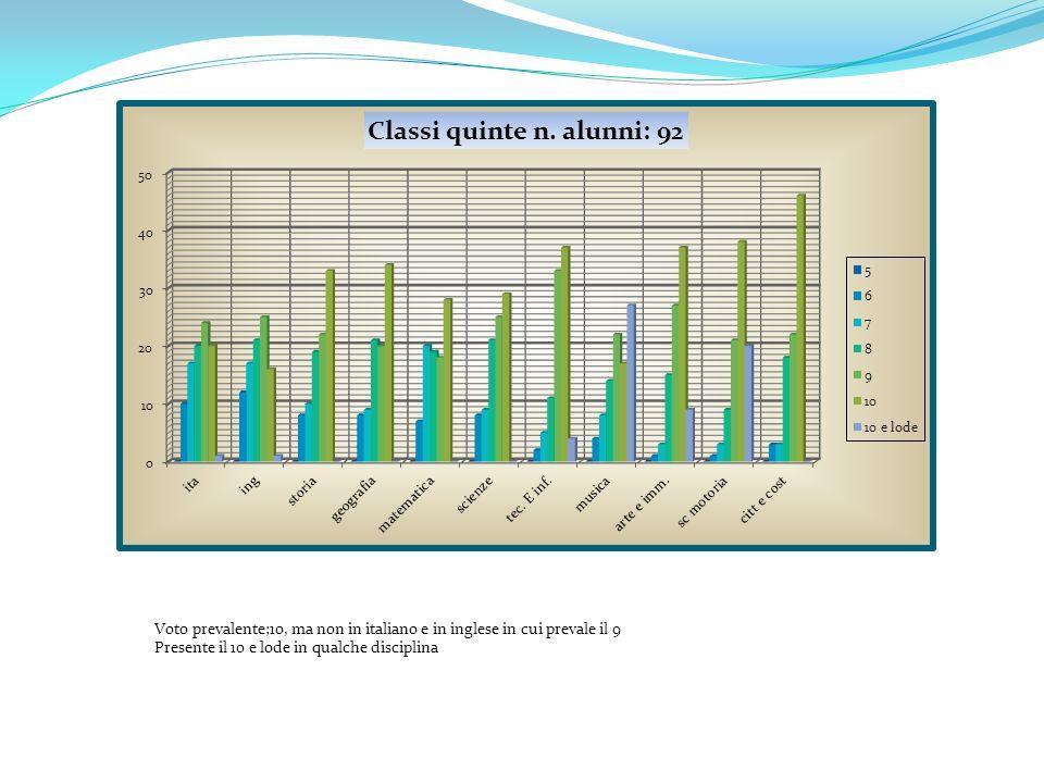 Voto prevalente;10, ma non in italiano e in inglese in cui prevale il 9 Presente il 10 e lode in qualche disciplina
