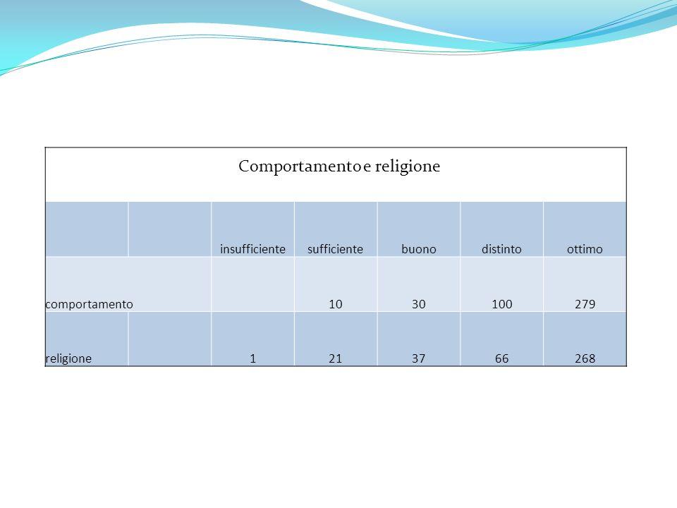 insufficientesufficientebuonodistintoottimo comportamento1030100279 religione1213766268 Comportamento e religione