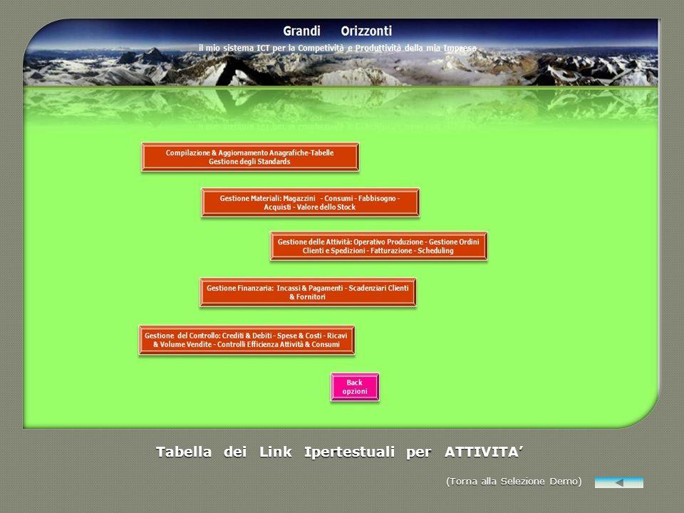 Tabella dei Link Ipertestuali per ATTIVITA (Torna alla Selezione Demo) (Torna alla Selezione Demo)