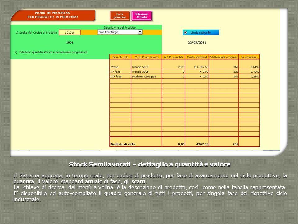 Stock Semilavorati – dettaglio a quantità e valore Il Sistema aggrega, in tempo reale, per codice di prodotto, per fase di avanzamento nel ciclo produ