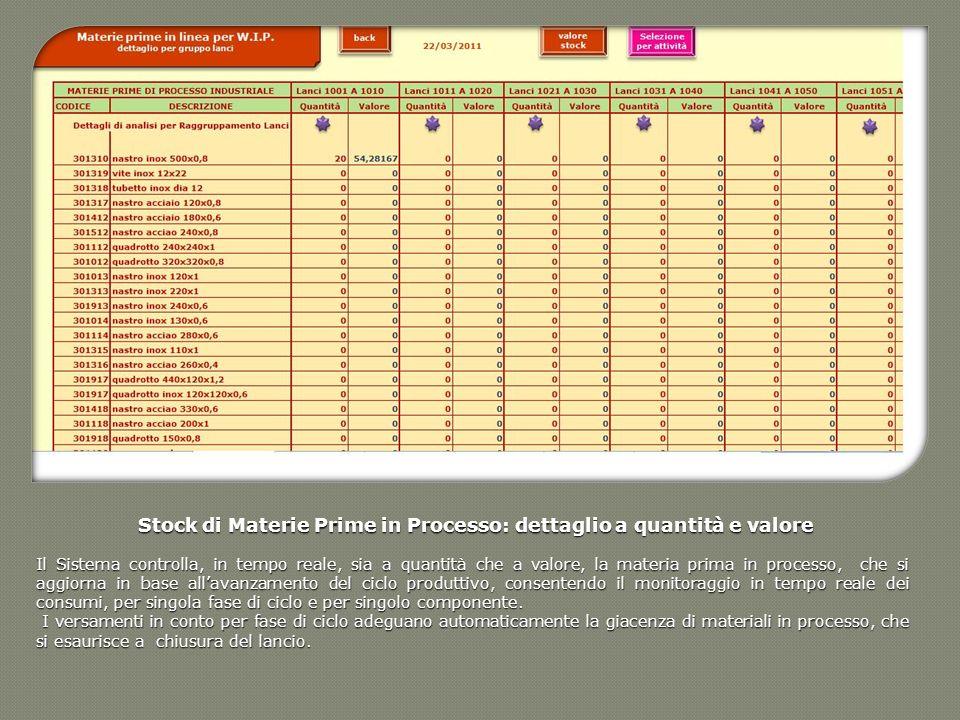Stock di Materie Prime in Processo: dettaglio a quantità e valore Il Sistema controlla, in tempo reale, sia a quantità che a valore, la materia prima
