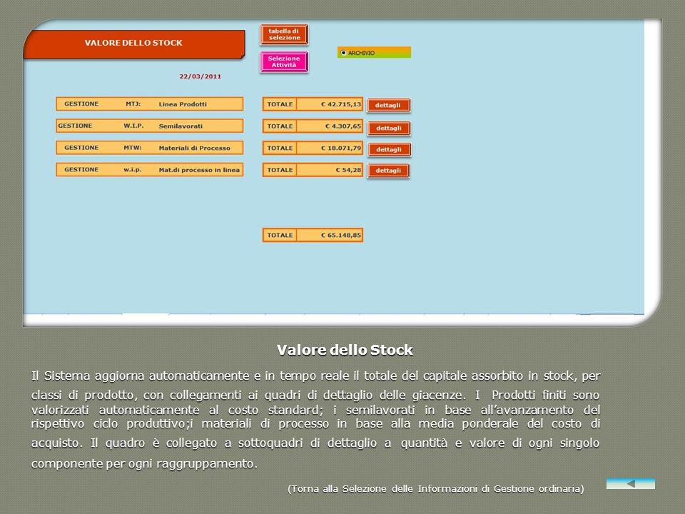 Valore dello Stock Il Sistema aggiorna automaticamente e in tempo reale il totale del capitale assorbito in stock, per classi di prodotto, con collega