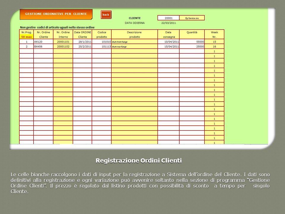 Registrazione Ordini Clienti Le celle bianche raccolgono i dati di input per la registrazione a Sistema dellordine del Cliente. I dati sono definitivi