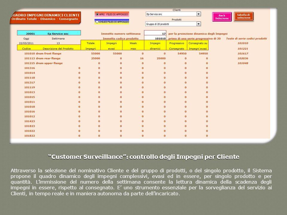 Customer Surveillance: controllo degli Impegni per Cliente Attraverso la selezione del nominativo Cliente e del gruppo di prodotti, o del singolo prod
