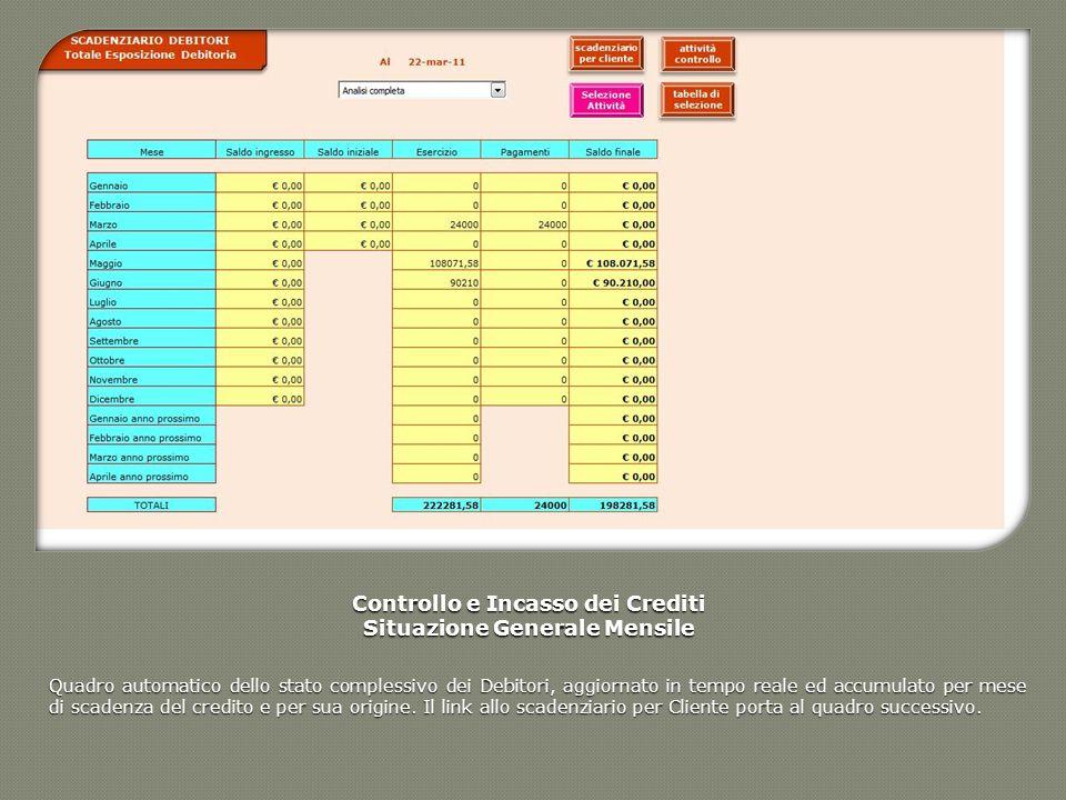 Controllo e Incasso dei Crediti Situazione Generale Mensile Quadro automatico dello stato complessivo dei Debitori, aggiornato in tempo reale ed accum