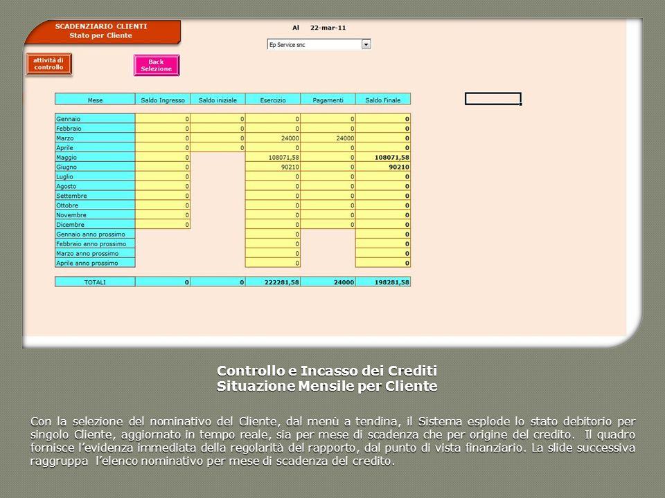 Controllo e Incasso dei Crediti Situazione Mensile per Cliente Con la selezione del nominativo del Cliente, dal menù a tendina, il Sistema esplode lo