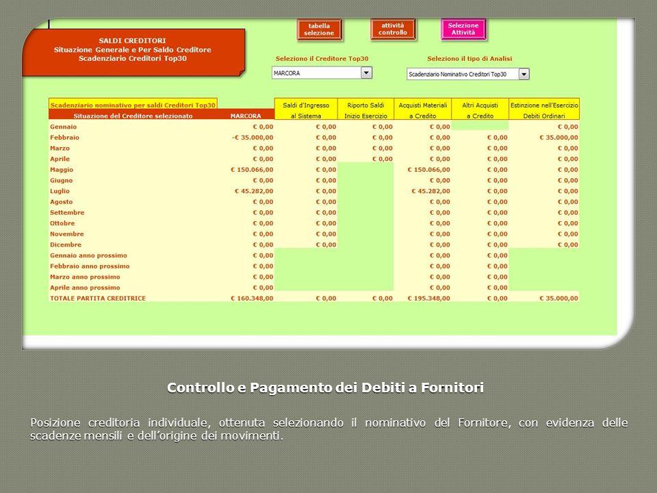 Controllo e Pagamento dei Debiti a Fornitori Posizione creditoria individuale, ottenuta selezionando il nominativo del Fornitore, con evidenza delle s