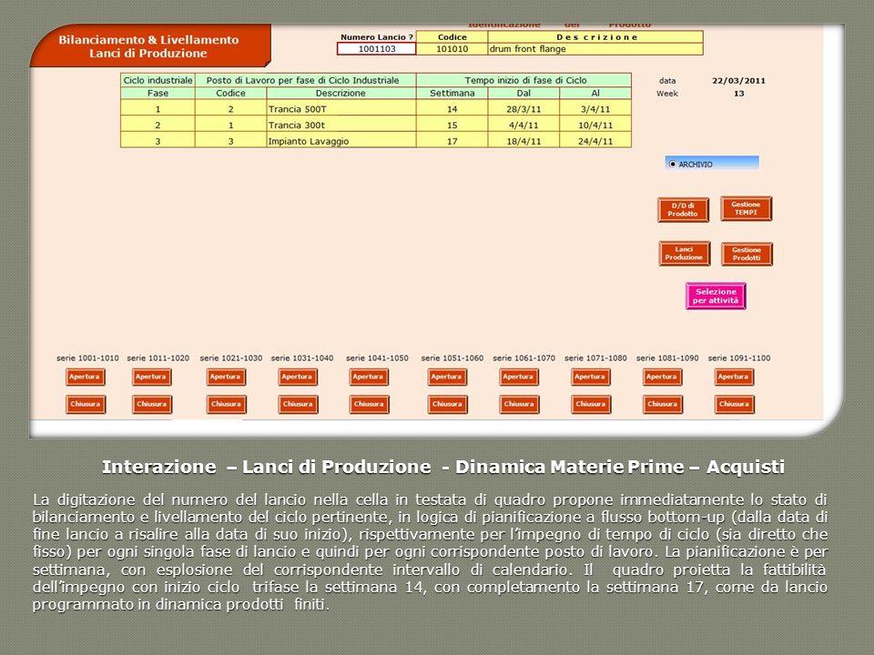 Interazione – Lanci di Produzione - Dinamica Materie Prime – Acquisti La digitazione del numero del lancio nella cella in testata di quadro propone im