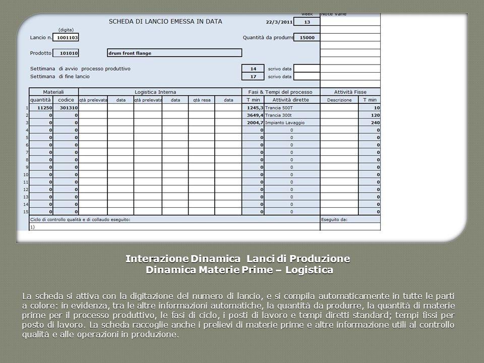 Interazione Dinamica Lanci di Produzione Dinamica Materie Prime – Logistica Dinamica Materie Prime – Logistica La scheda si attiva con la digitazione