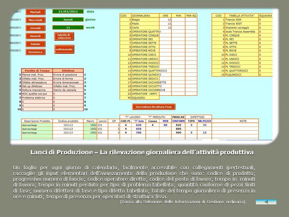 Lanci di Produzione – La rilevazione giornaliera dellattività produttiva Un foglio per ogni giorno di calendario, facilmente accessibile con collegame