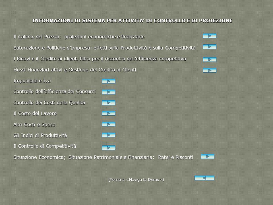 INFORMAZIONI DI SISTEMA PER ATTIVITA DI CONTROLLO E DI PROIEZIONE Il Calcolo del Prezzo: proiezioni economiche e finanziarie Saturazione e Politiche d
