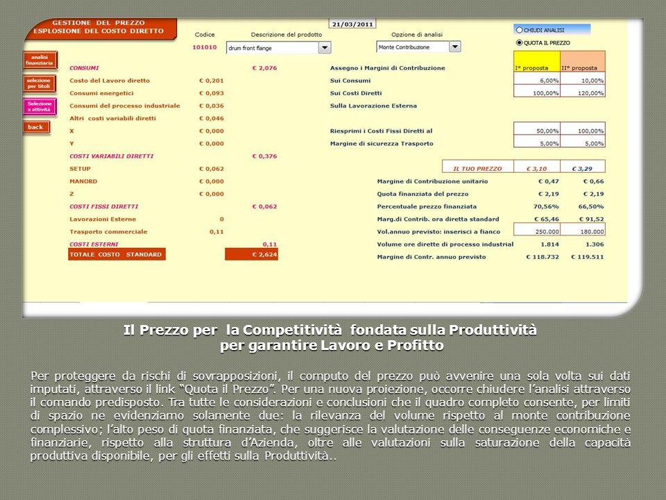 Il Prezzo per la Competitività fondata sulla Produttività per garantire Lavoro e Profitto per garantire Lavoro e Profitto Per proteggere da rischi di