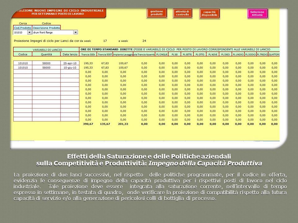 Effetti della Saturazione e delle Politiche aziendali sulla Competitività e Produttività: Impegno della Capacità Produttiva La proiezione di due lanci