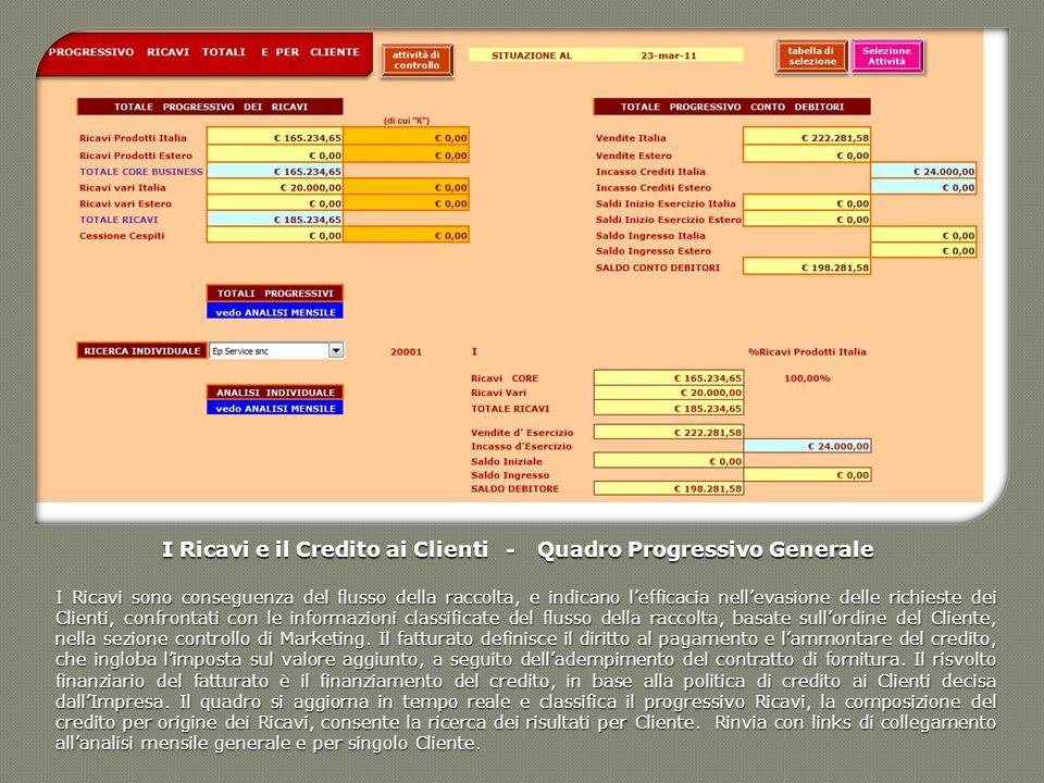 I Ricavi e il Credito ai Clienti - Quadro Progressivo Generale I Ricavi sono conseguenza del flusso della raccolta, e indicano lefficacia nellevasione