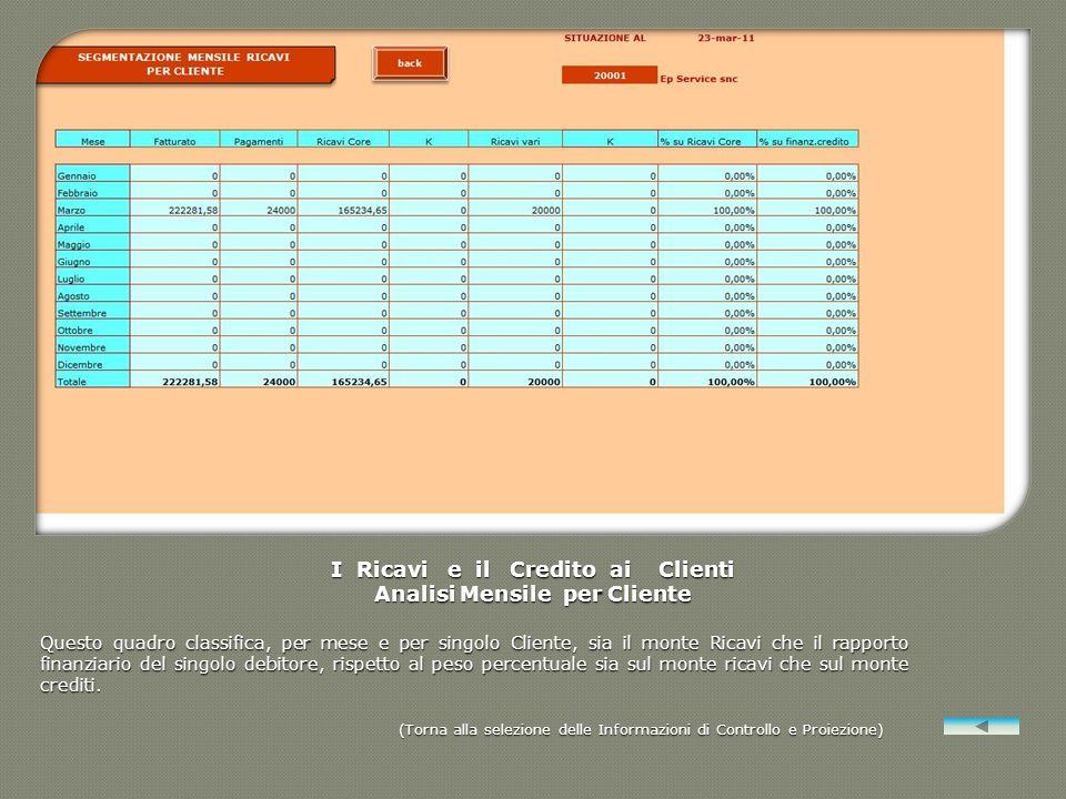 I Ricavi e il Credito ai Clienti Analisi Mensile per Cliente Questo quadro classifica, per mese e per singolo Cliente, sia il monte Ricavi che il rapp