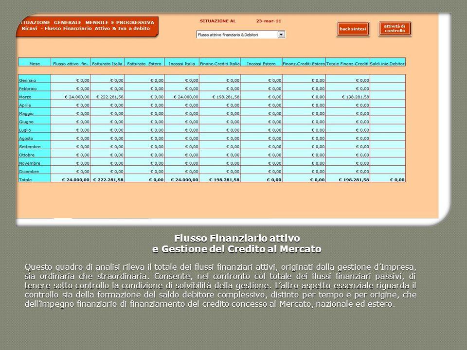 Flusso Finanziario attivo e Gestione del Credito al Mercato Questo quadro di analisi rileva il totale dei flussi finanziari attivi, originati dalla ge
