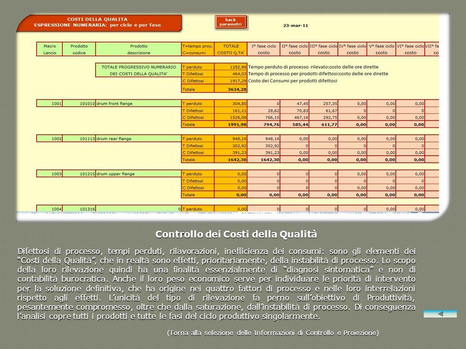 Controllo dei Costi della Qualità Difettosi di processo, tempi perduti, rilavorazioni, inefficienza dei consumi: sono gli elementi dei Costi della Qua