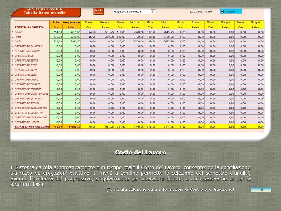 Costo del Lavoro Il Sistema calcola automaticamente e in tempo reale il Costo del Lavoro, consentendo la conciliazione tra rateo ed erogazioni effetti