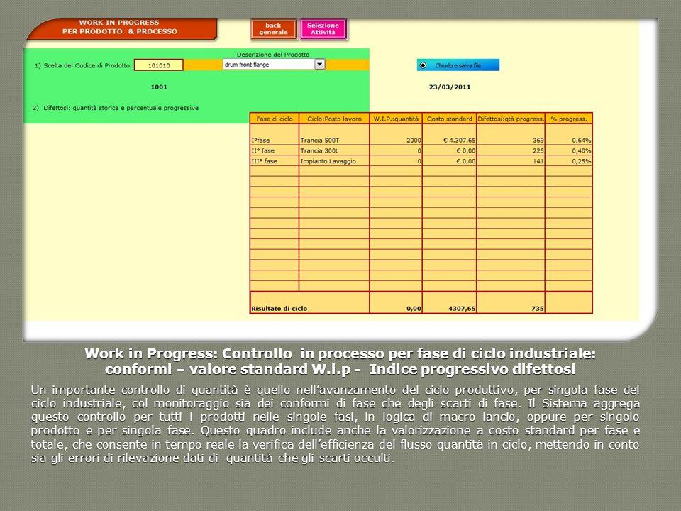 Work in Progress: Controllo in processo per fase di ciclo industriale: conformi – valore standard W.i.p - Indice progressivo difettosi Un importante c