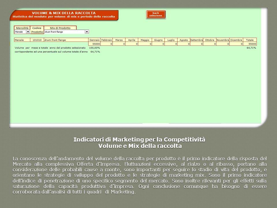 Indicatori di Marketing per la Competitività Volume e Mix della raccolta Volume e Mix della raccolta La conoscenza dellandamento del volume della racc