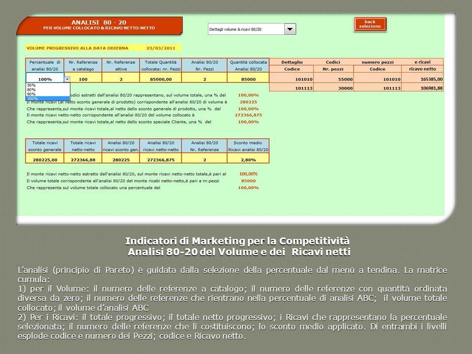 Indicatori di Marketing per la Competitività Analisi 80-20 del Volume e dei Ricavi netti Analisi 80-20 del Volume e dei Ricavi netti Lanalisi (princip